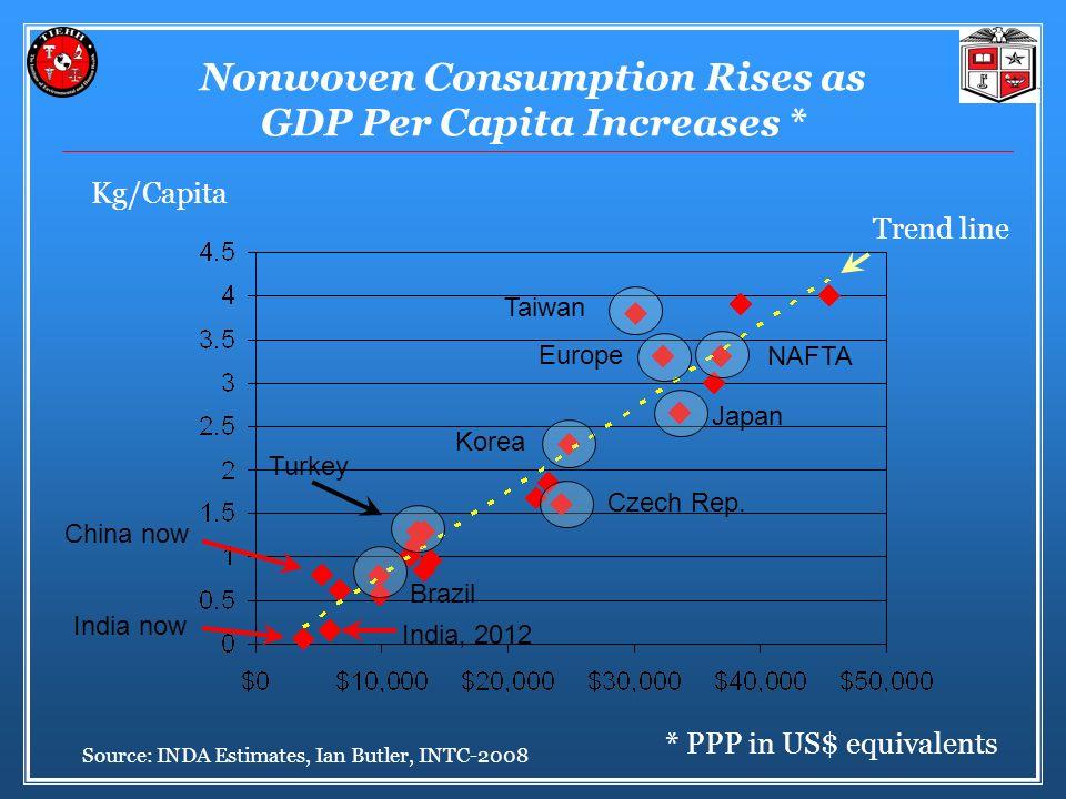 Nonwoven Consumption Rises as GDP Per Capita Increases * Source: INDA Estimates, Ian Butler, INTC-2008 * PPP in US$ equivalents Kg/Capita Czech Rep.