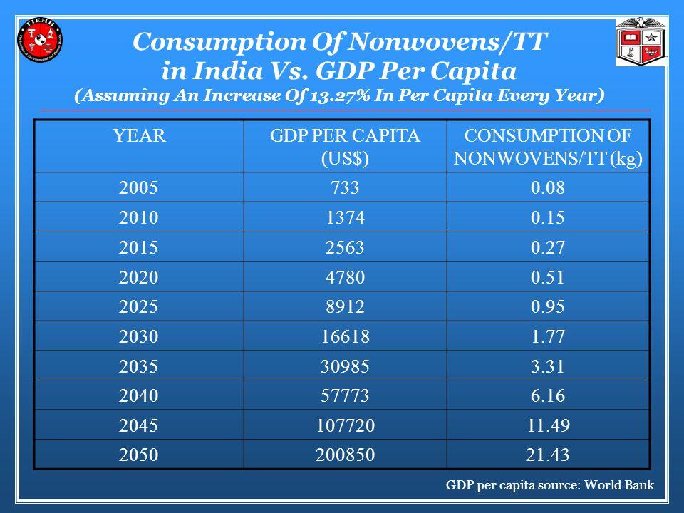 Consumption Of Nonwovens/TT in India Vs.