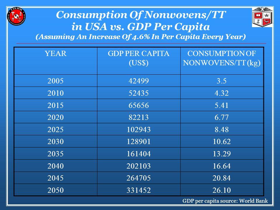 Consumption Of Nonwovens/TT in USA vs.