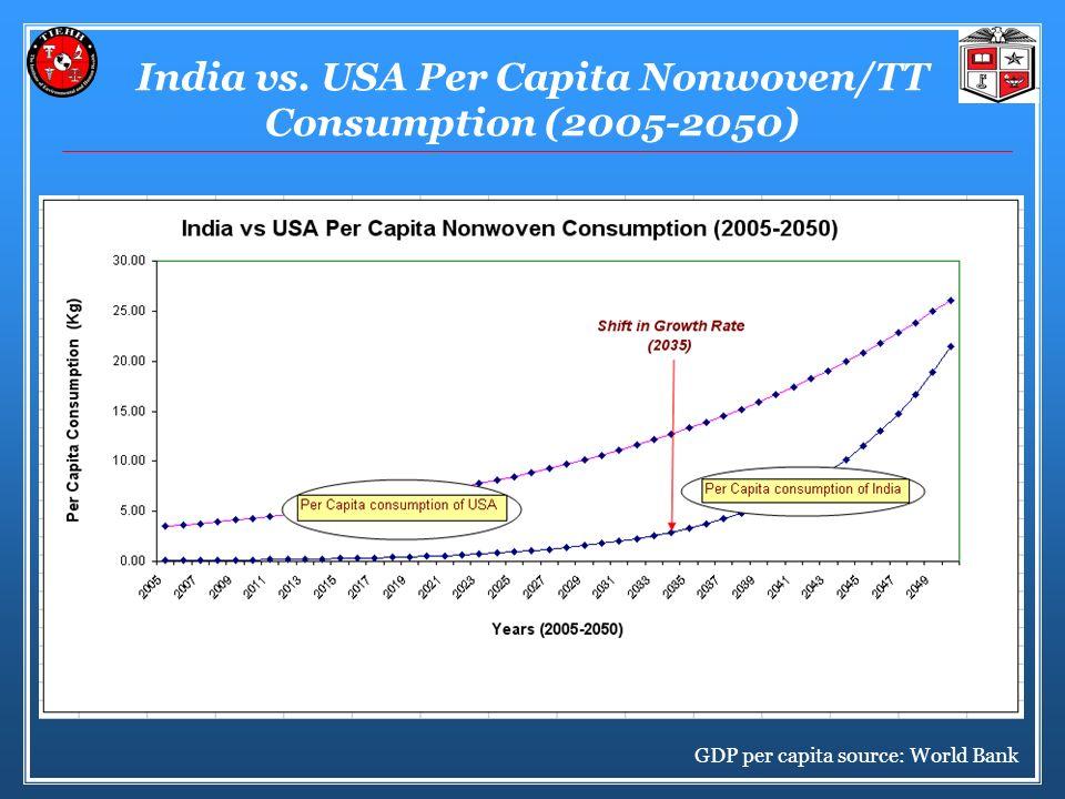 India vs. USA Per Capita Nonwoven/TT Consumption (2005-2050) GDP per capita source: World Bank