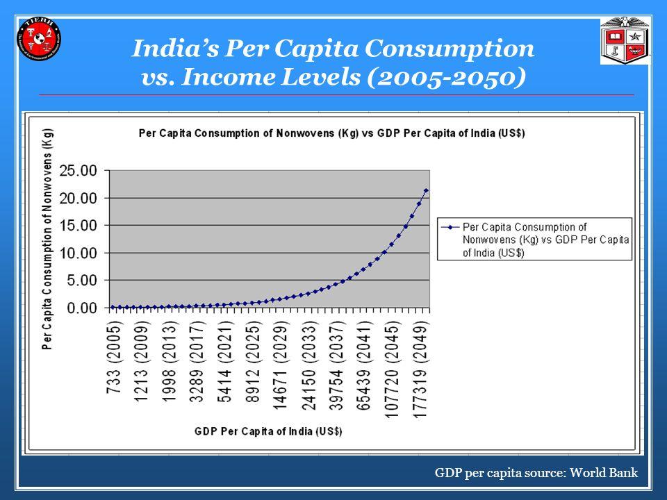 Indias Per Capita Consumption vs. Income Levels (2005-2050) GDP per capita source: World Bank