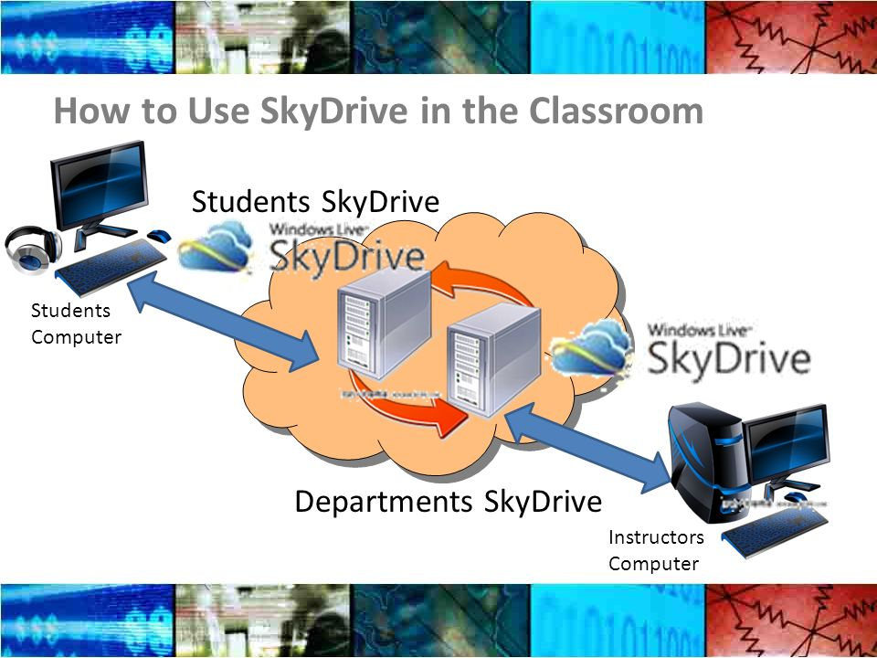How to Use SkyDrive in the Classroom Students Computer Students SkyDrive Departments SkyDrive Instructors Computer
