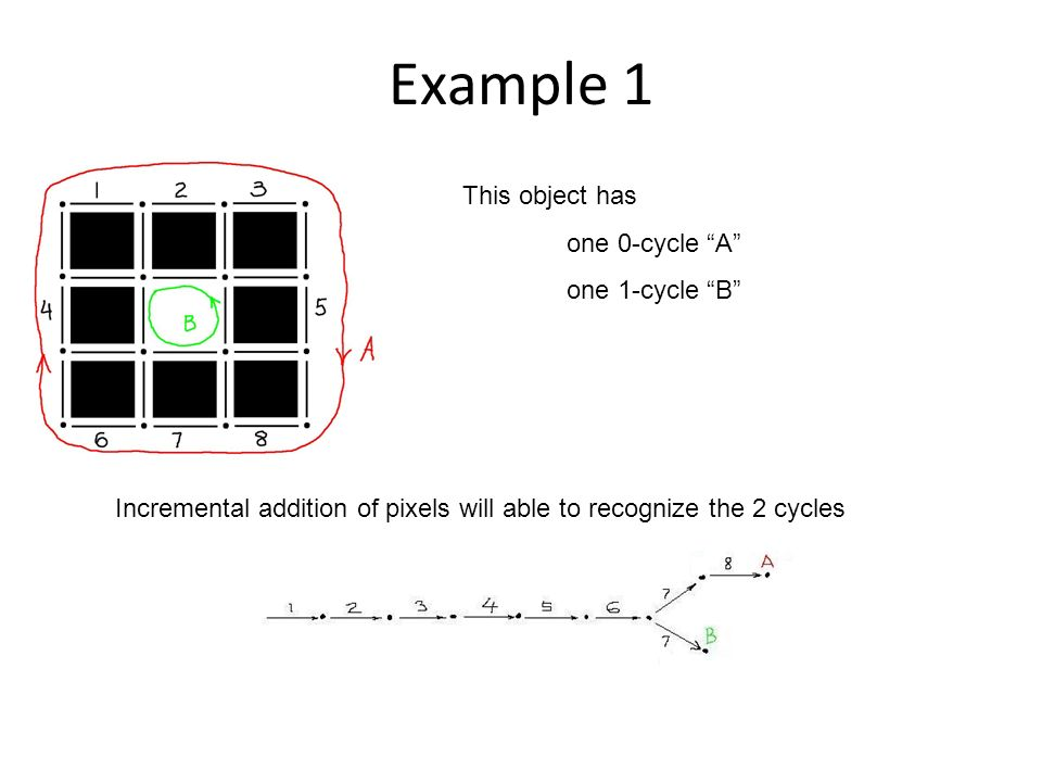 Example 1 This object has one 0-cycle A one 1-cycle B Incremental addition of pixels will able to recognize the 2 cycles