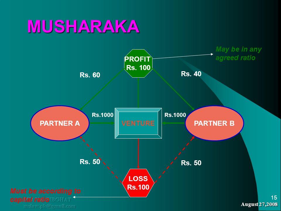 August 27,2008 MIAN & SIBGHAT mslaw.pk@gmail.com 15 MUSHARAKA MUSHARAKA PARTNER APARTNER B VENTURE Rs.1000 PROFIT Rs. 100 LOSS Rs.100 Rs. 60 Rs. 40 Rs