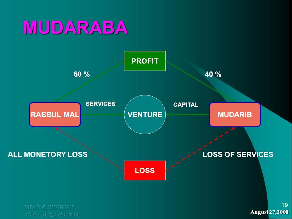 August 27,2008 MIAN & SIBGHAT mslaw.pk@gmail.com 19 MUDARABA MUDARABA RABBUL MALMUDARIB VENTURE SERVICES CAPITAL PROFIT LOSS 40 %60 % ALL MONETORY LOS