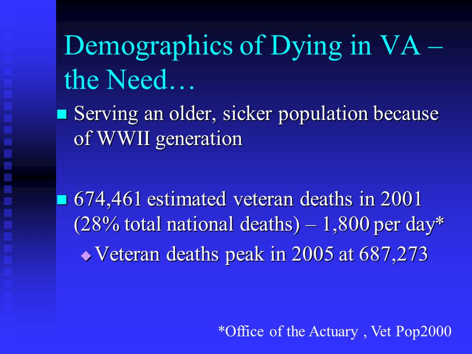 Demographics of Dying in VA – the Need… Serving an older, sicker population because of WWII generation Serving an older, sicker population because of