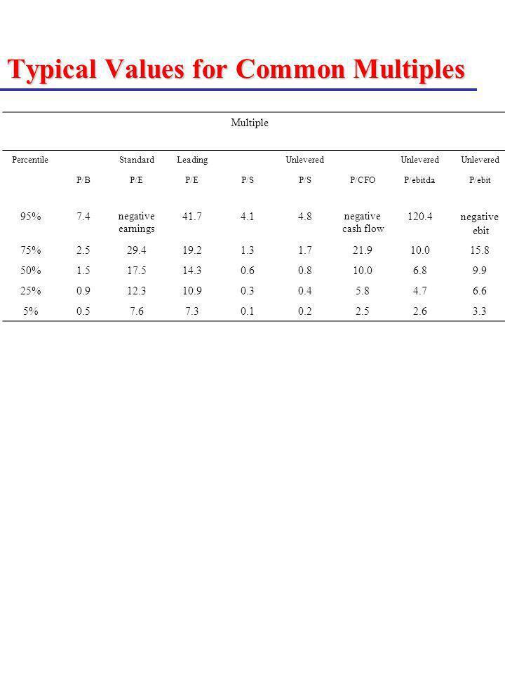 Typical Values for Common Multiples Multiple PercentileStandardLeadingUnlevered P/BP/E P/S P/CFOP/ebitdaP/ebit 95%7.4 negative earnings 41.74.14.8 neg