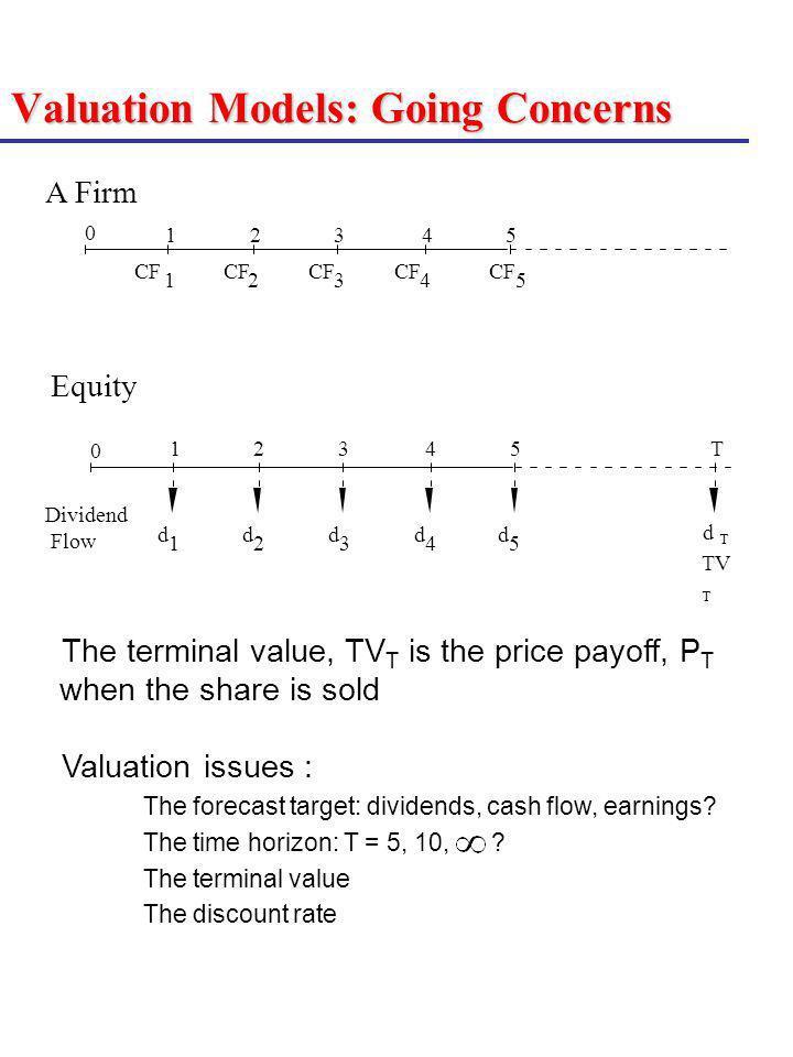 Valuation Models: Going Concerns CF 1 2 3 4 5 A Firm 12345 0 d 1 d 2 d 3 d 4 d 5 Dividend Flow 12345 0 TV T T d T Equity The terminal value, TV T is t