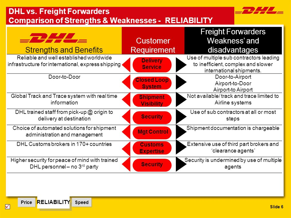Slide 6 DHL vs. Freight Forwarders Comparison of Strengths & Weaknesses - RELIABILITY Price RELIABILITY Speed Strengths and Benefits Customer Requirem