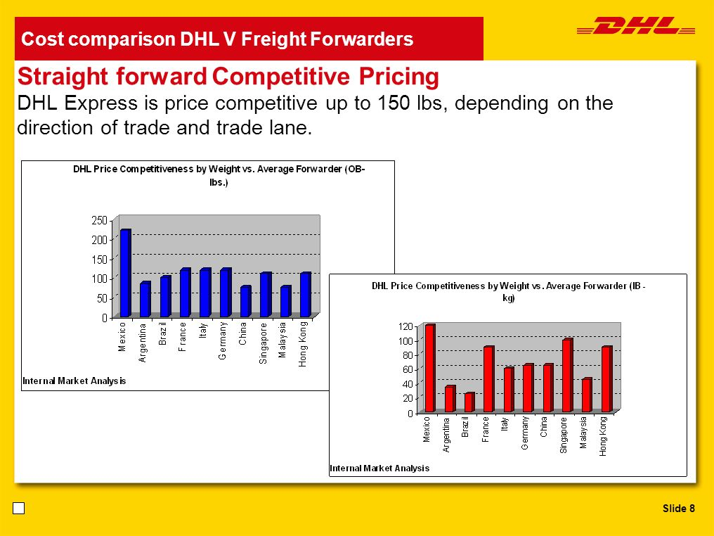Slide 8 Cost comparison DHL V Freight Forwarders Straight forward Competitive Pricing DHL Express is price competitive up to 150 lbs, depending on the
