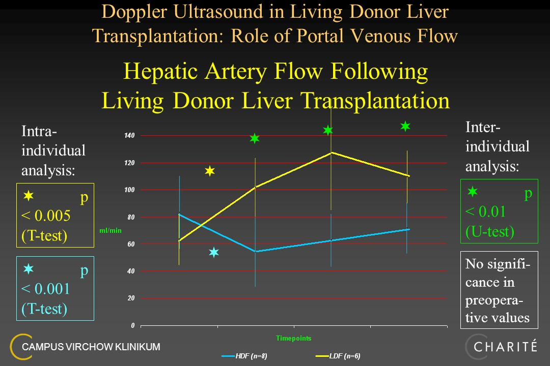 CAMPUS VIRCHOW KLINIKUM Doppler Ultrasound in Living Donor Liver Transplantation: Role of Portal Venous Flow Hepatic Artery Flow Following Living Dono