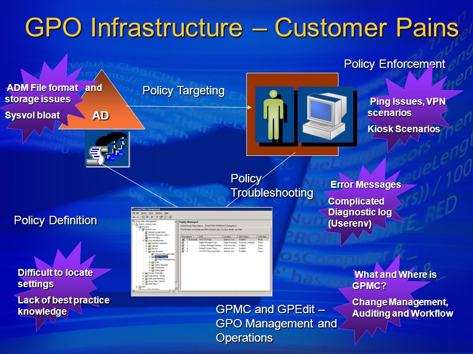 GPO Infrastructure – Customer Pains AD AD Policy Targeting Policy Troubleshooting Policy Enforcement Policy Definition GPMC and GPEdit – GPO Managemen
