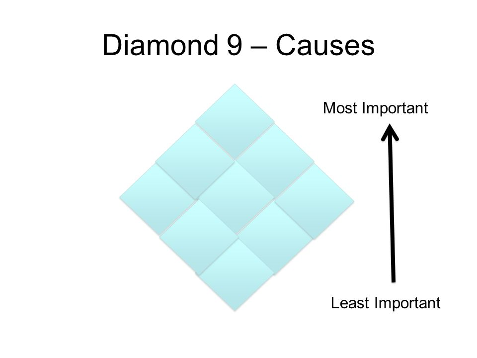 Diamond 9 – Causes Most Important Least Important