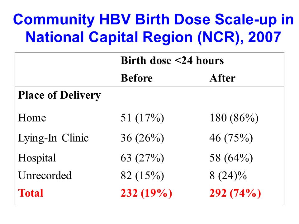Birth dose <24 hours BeforeAfter Place of Delivery Home51 (17%)180 (86%) Lying-In Clinic36 (26%)46 (75%) Hospital63 (27%)58 (64%) Unrecorded 82 (15%)8