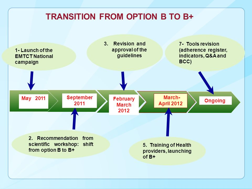 2. Recommendation from scientific workshop: shift from option B to B+ TRANSITION FROM OPTION B TO B+ May 2011 September 2011 March- April 2012 7- Tool