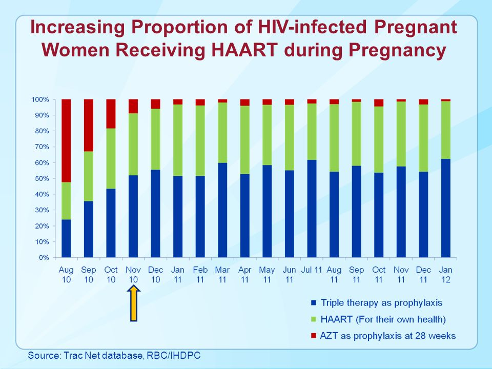 Increasing Proportion of HIV-infected Pregnant Women Receiving HAART during Pregnancy Source: Trac Net database, RBC/IHDPC