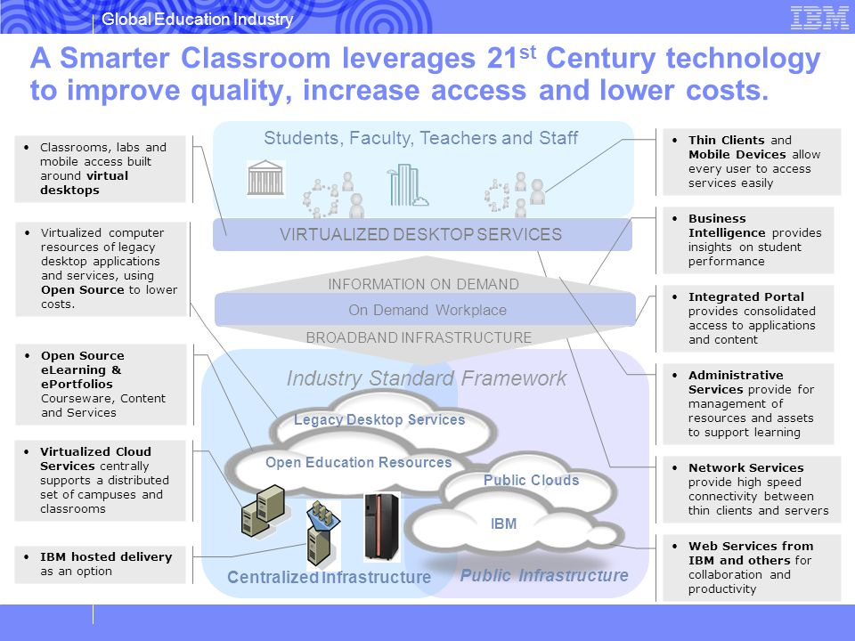 Global Education Industry Centralized Infrastructure Network Services provide high speed connectivity between thin clients and servers Integrated Port