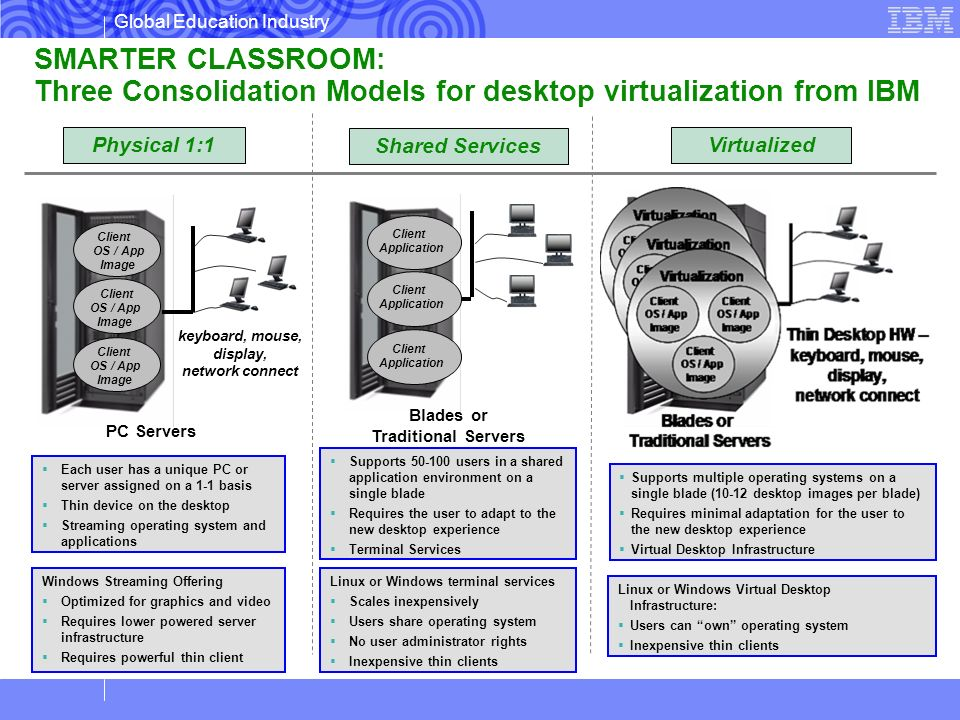 Global Education Industry Physical 1:1Virtualized Shared Services Client Application Client Application Client Application PC Servers keyboard, mouse,