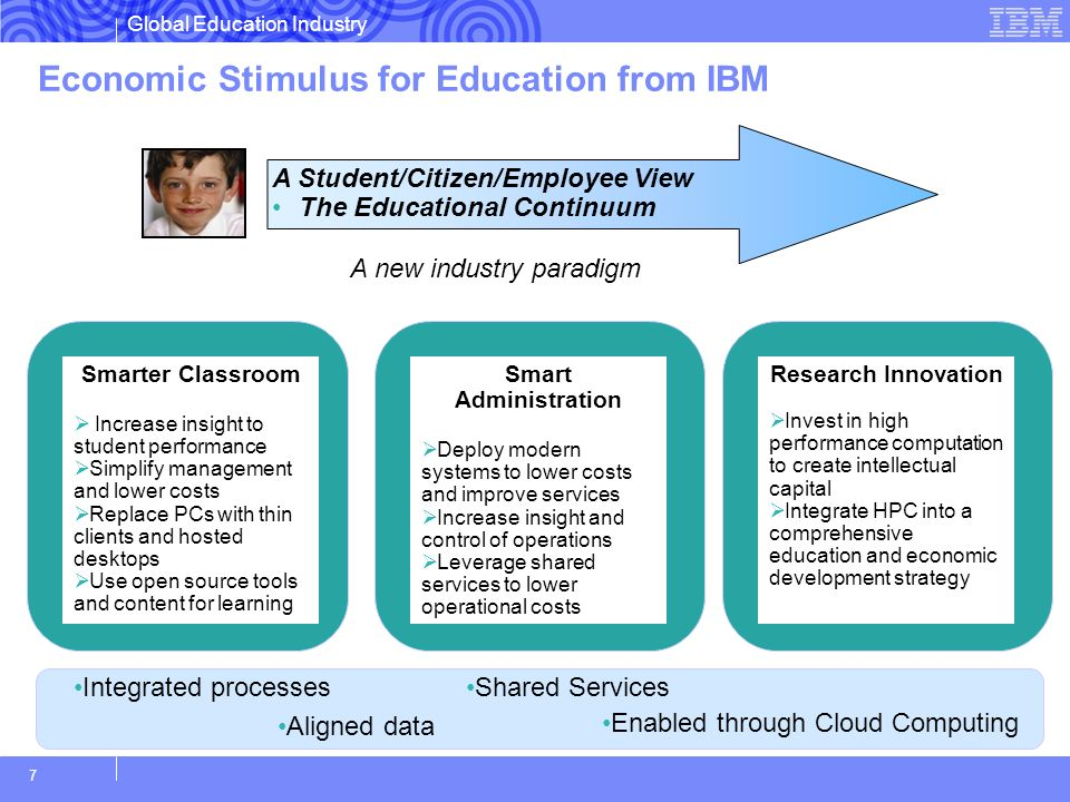 Global Education Industry 7 Economic Stimulus for Education from IBM Smarter Classroom Increase insight to student performance Simplify management and