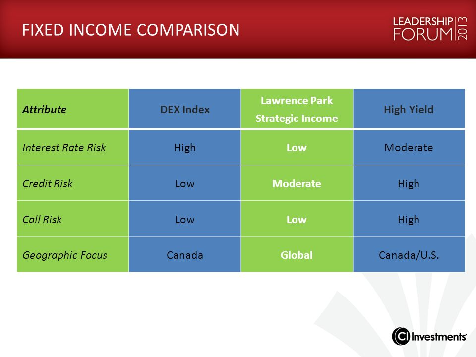 FIXED INCOME COMPARISON AttributeDEX Index Lawrence Park Strategic Income High Yield Interest Rate RiskHighLowModerate Credit RiskLowModerateHigh Call