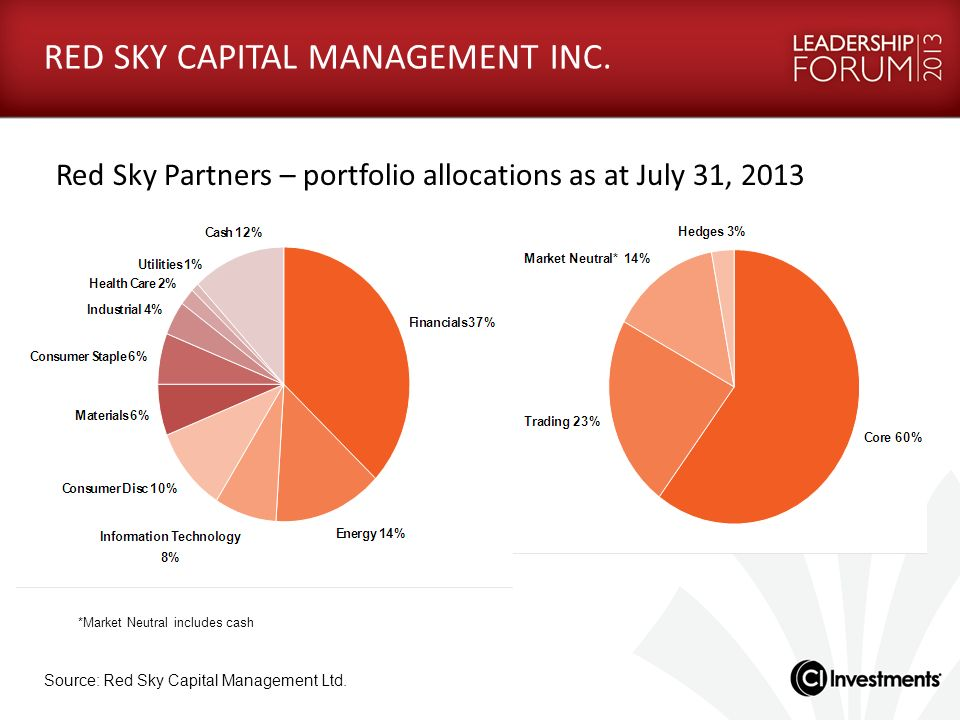 RED SKY CAPITAL MANAGEMENT INC. Red Sky Partners – portfolio allocations as at July 31, 2013 *Market Neutral includes cash Source: Red Sky Capital Man
