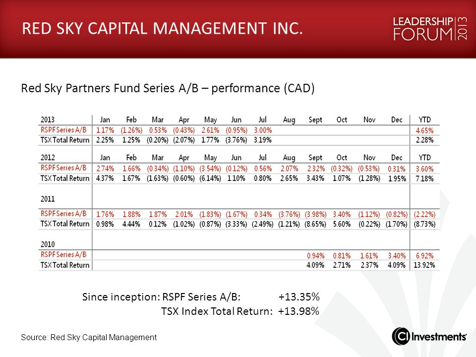 RED SKY CAPITAL MANAGEMENT INC. Red Sky Partners Fund Series A/B – performance (CAD) Since inception: RSPF Series A/B: +13.35% TSX Index Total Return: