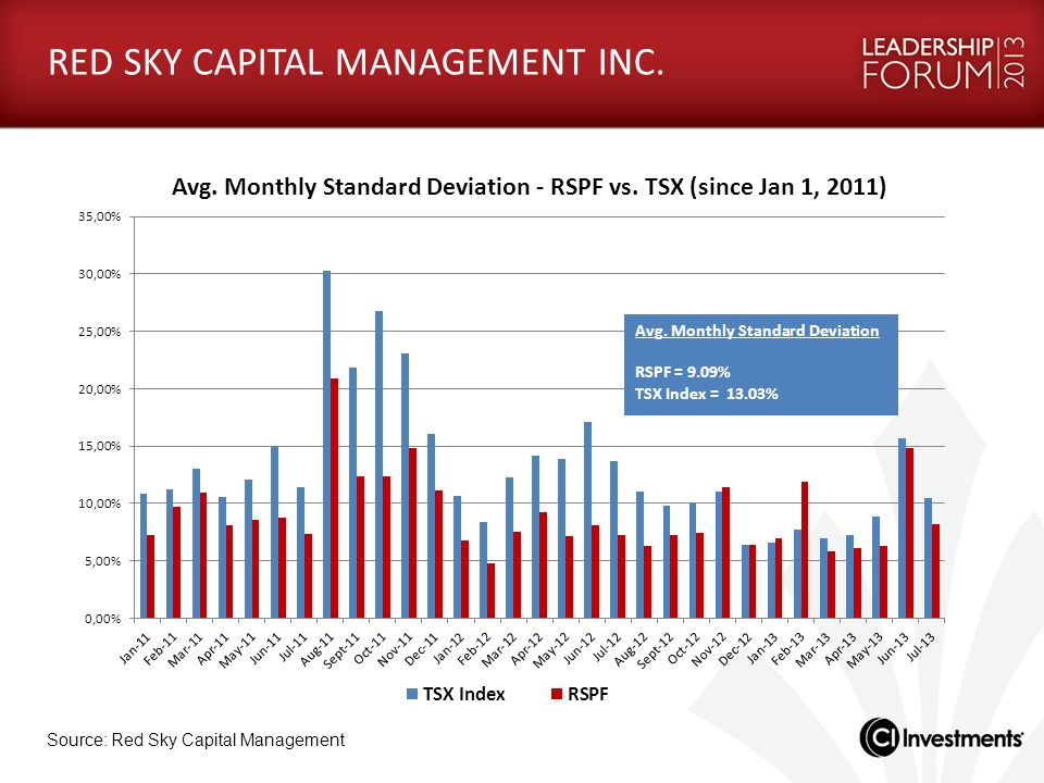 RED SKY CAPITAL MANAGEMENT INC. Source: Red Sky Capital Management