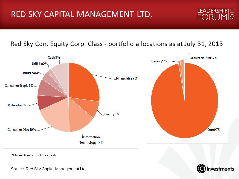 *Market Neutral includes cash. RED SKY CAPITAL MANAGEMENT LTD. Red Sky Cdn. Equity Corp. Class - portfolio allocations as at July 31, 2013 Source: Red