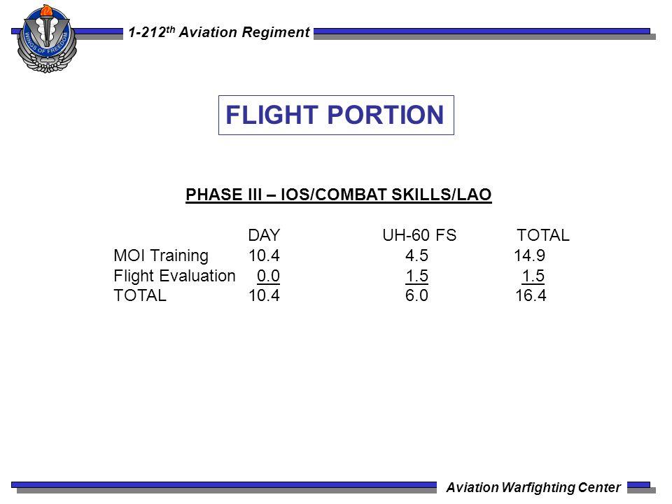 1-212 th Aviation Regiment Aviation Warfighting Center PHASE III – IOS/COMBAT SKILLS/LAO DAYUH-60 FSTOTAL MOI Training 10.4 4.5 14.9 Flight Evaluation