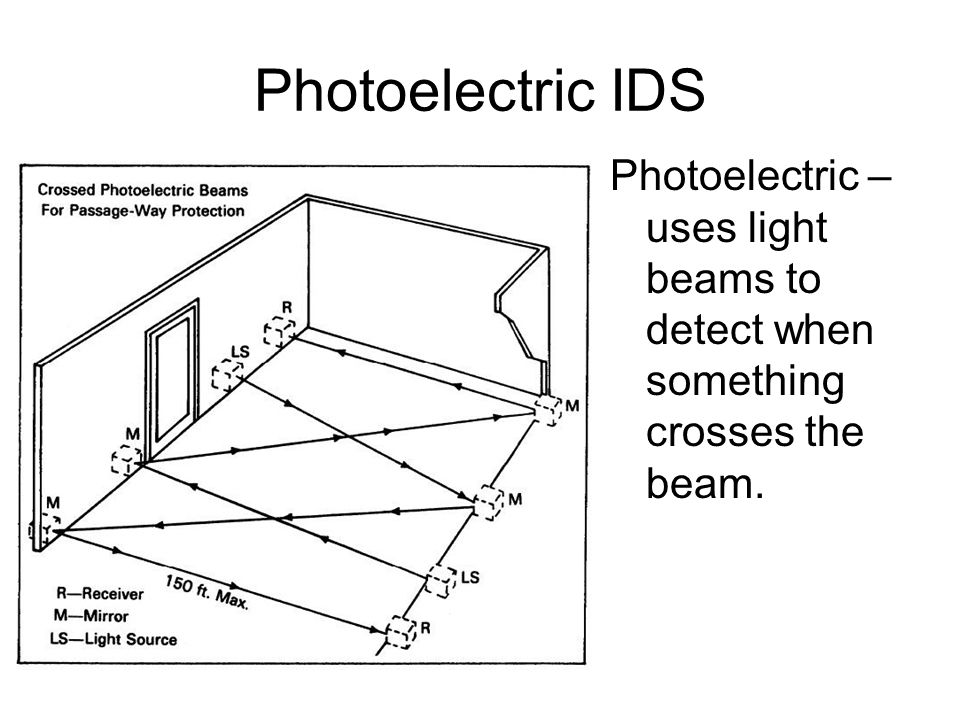 Photoelectric IDS Photoelectric – uses light beams to detect when something crosses the beam.