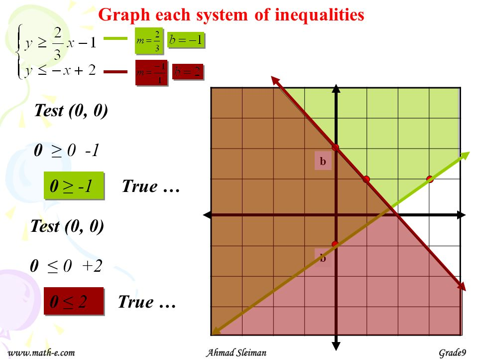 Graph each system of inequalities b Test (0, 0) True … 0 0 -1 0 -1 b Test (0, 0) True … 0 0 +2 0 2