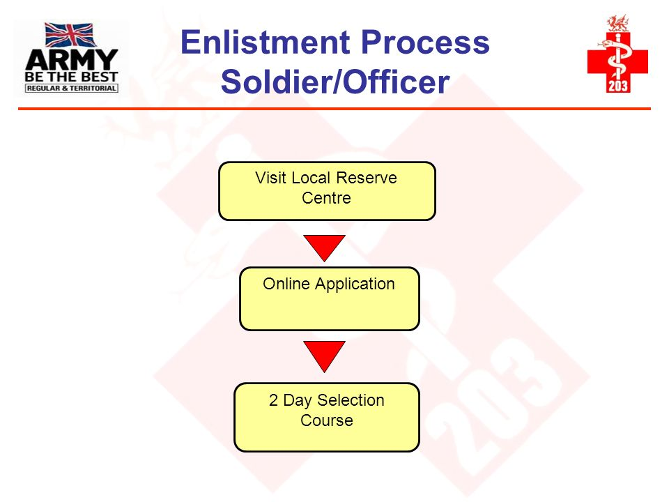 Enlistment Process Soldier/Officer Online Application Visit Local Reserve Centre 2 Day Selection Course