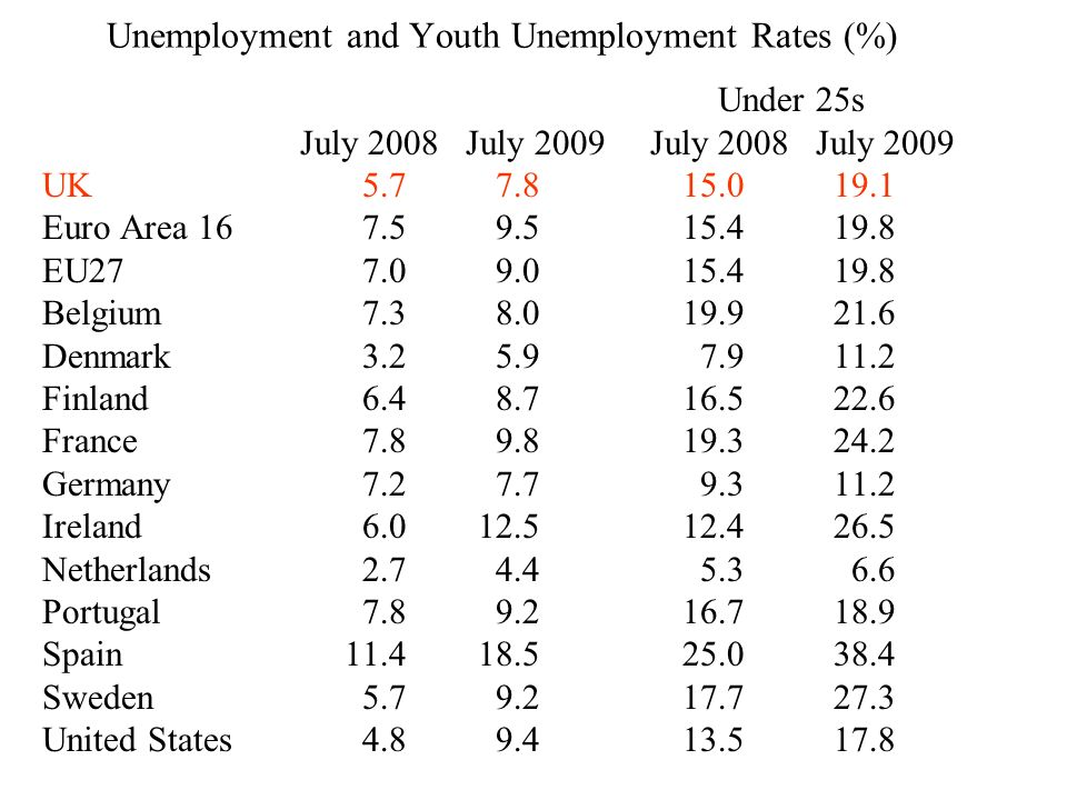 Unemployment and Youth Unemployment Rates (%) Under 25s July 2008 July 2009 July 2008 July 2009 UK5.7 7.815.0 19.1 Euro Area 16 7.5 9.515.4 19.8 EU27 7.0 9.015.4 19.8 Belgium 7.3 8.019.9 21.6 Denmark 3.2 5.9 7.9 11.2 Finland 6.4 8.716.5 22.6 France7.8 9.819.3 24.2 Germany7.2 7.7 9.3 11.2 Ireland6.0 12.512.4 26.5 Netherlands 2.7 4.4 5.3 6.6 Portugal 7.8 9.216.7 18.9 Spain 11.4 18.525.0 38.4 Sweden 5.7 9.217.7 27.3 United States 4.8 9.413.5 17.8