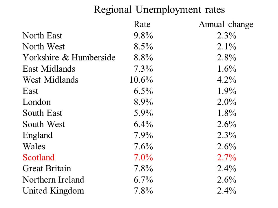 Regional Unemployment rates Rate Annual change North East9.8%2.3% North West8.5%2.1% Yorkshire & Humberside8.8%2.8% East Midlands7.3%1.6% West Midlands 10.6%4.2% East6.5%1.9% London8.9%2.0% South East5.9%1.8% South West6.4%2.6% England7.9%2.3% Wales7.6%2.6% Scotland7.0%2.7% Great Britain7.8%2.4% Northern Ireland6.7%2.6% United Kingdom7.8%2.4%