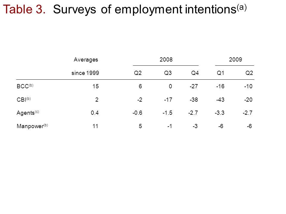 Table 3. Surveys of employment intentions (a) Averages2008 2009 since 1999 Q2 Q3 Q4Q1Q2 BCC (b) 15 6 0 -27 -16 -10 CBI (b) 2 -2 -17 -38 -43 -20 Agents