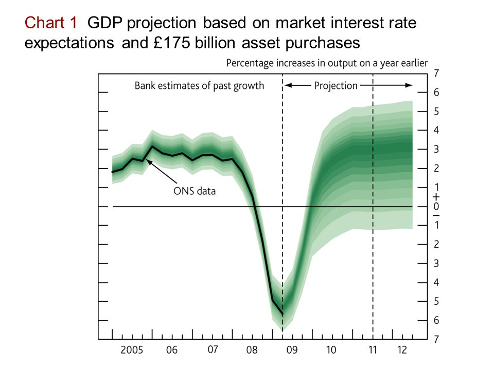 Chart 1 GDP projection based on market interest rate expectations and £175 billion asset purchases