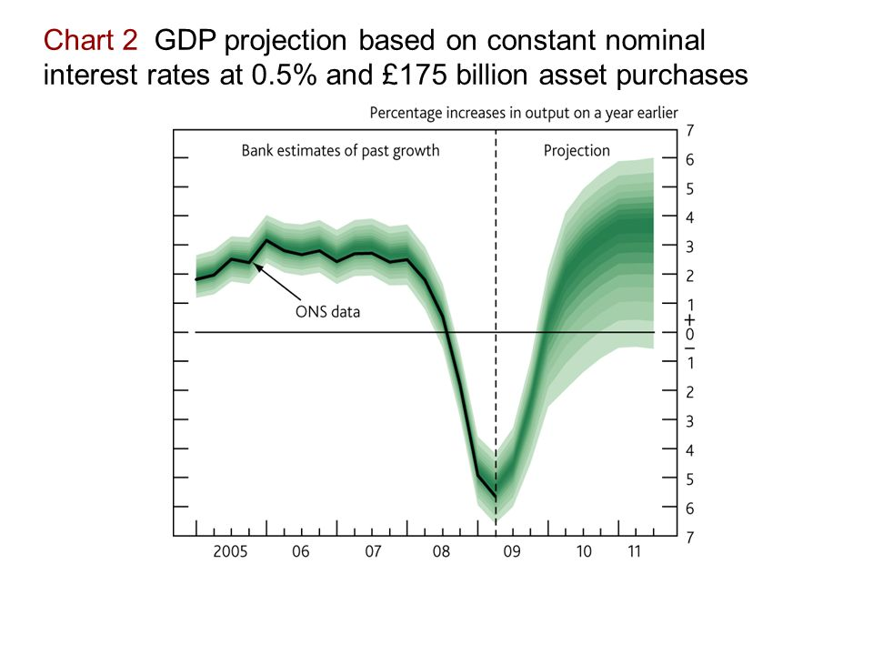 Chart 2 GDP projection based on constant nominal interest rates at 0.5% and £175 billion asset purchases