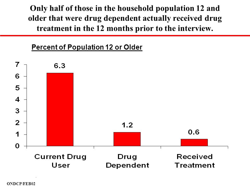 ONDCP/FEB02 Only half of those in the household population 12 and older that were drug dependent actually received drug treatment in the 12 months pri