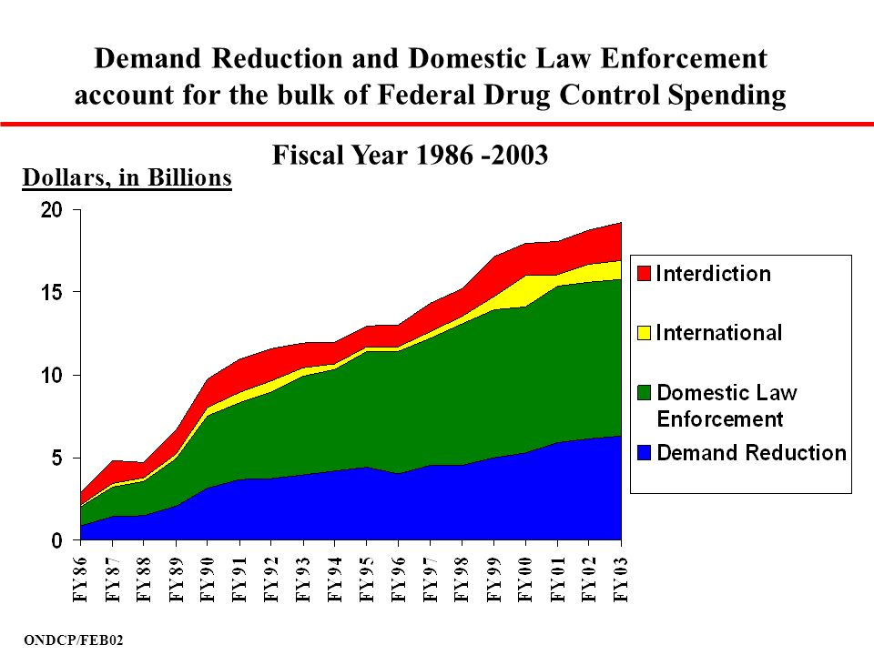 ONDCP/FEB02 Demand Reduction and Domestic Law Enforcement account for the bulk of Federal Drug Control Spending Fiscal Year 1986 -2003 Dollars, in Bil