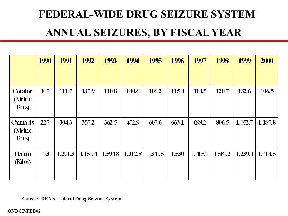 FEDERAL-WIDE DRUG SEIZURE SYSTEM ANNUAL SEIZURES, BY FISCAL YEAR Source: DEA's Federal Drug Seizure System