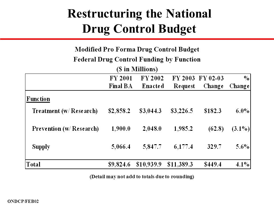 ONDCP/FEB02 Restructuring the National Drug Control Budget Modified Pro Forma Drug Control Budget Federal Drug Control Funding by Function ($ in Milli