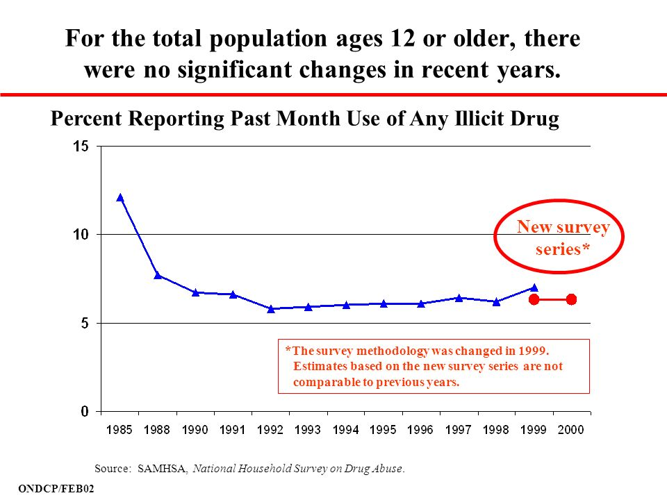 ONDCP/FEB02 For the total population ages 12 or older, there were no significant changes in recent years. Percent Reporting Past Month Use of Any Illi