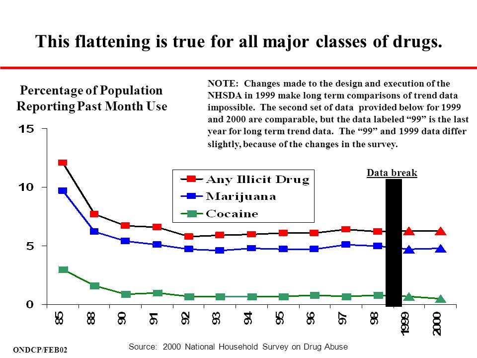 ONDCP/FEB02 This flattening is true for all major classes of drugs. Percentage of Population Reporting Past Month Use NOTE: Changes made to the design