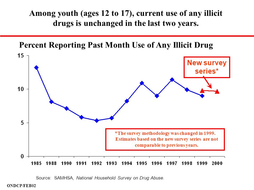 ONDCP/FEB02 Among youth (ages 12 to 17), current use of any illicit drugs is unchanged in the last two years. Percent Reporting Past Month Use of Any