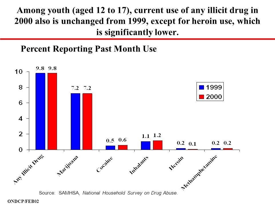ONDCP/FEB02 Among youth (aged 12 to 17), current use of any illicit drug in 2000 also is unchanged from 1999, except for heroin use, which is signific