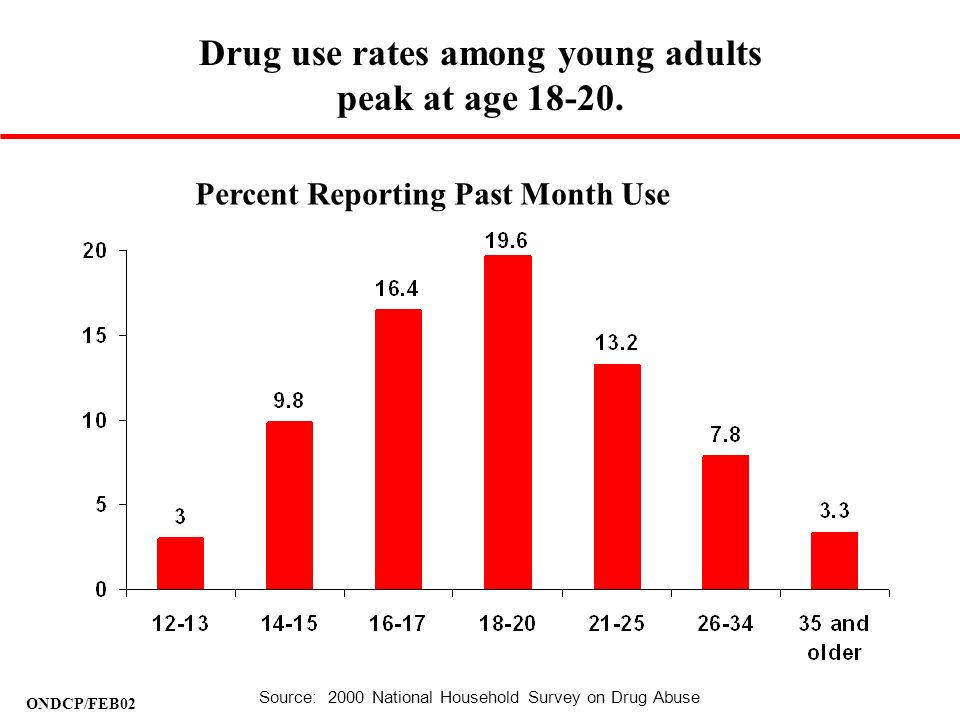 ONDCP/FEB02 Percent Reporting Past Month Use Drug use rates among young adults peak at age 18-20. Source: 2000 National Household Survey on Drug Abuse