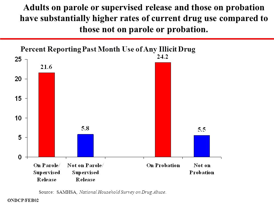 ONDCP/FEB02 Adults on parole or supervised release and those on probation have substantially higher rates of current drug use compared to those not on