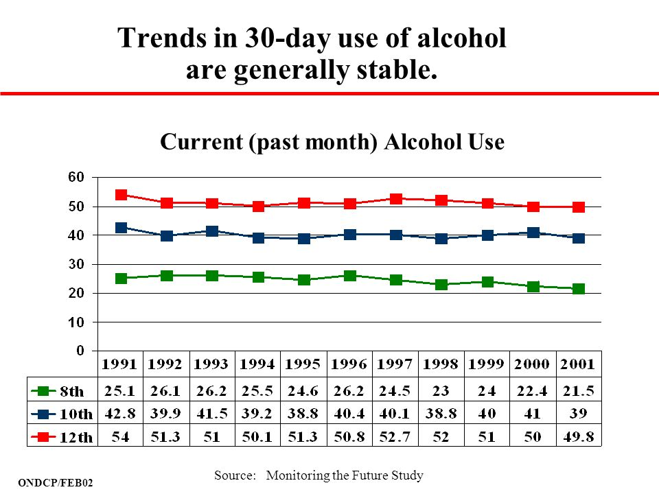 ONDCP/FEB02 Trends in 30-day use of alcohol are generally stable. Current (past month) Alcohol Use Source: Monitoring the Future Study