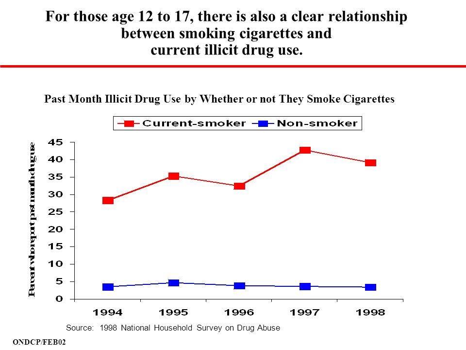 ONDCP/FEB02 For those age 12 to 17, there is also a clear relationship between smoking cigarettes and current illicit drug use. Past Month Illicit Dru