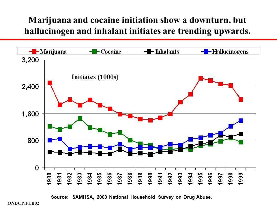 ONDCP/FEB02 Initiates (1000s) Marijuana and cocaine initiation show a downturn, but hallucinogen and inhalant initiates are trending upwards. Source:
